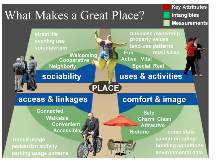 What makes a great place?